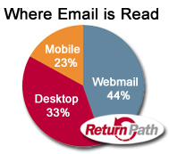 4 ways every marketer can make their email marketing mobile-accessible