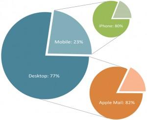 RW2-device-stats
