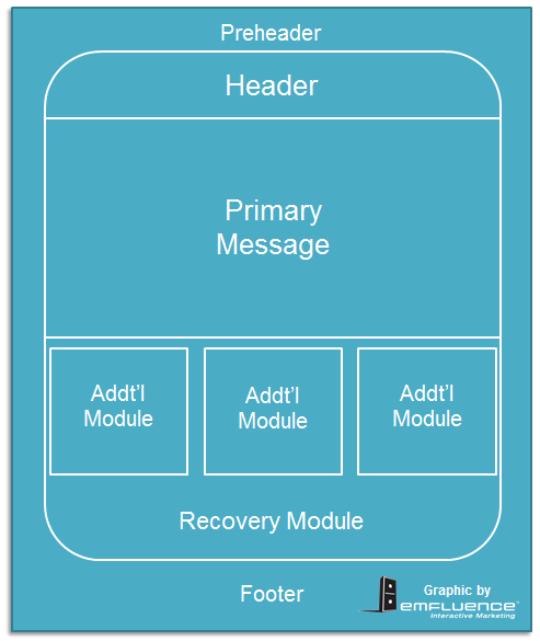 back to basics: the anatomy of an effective email