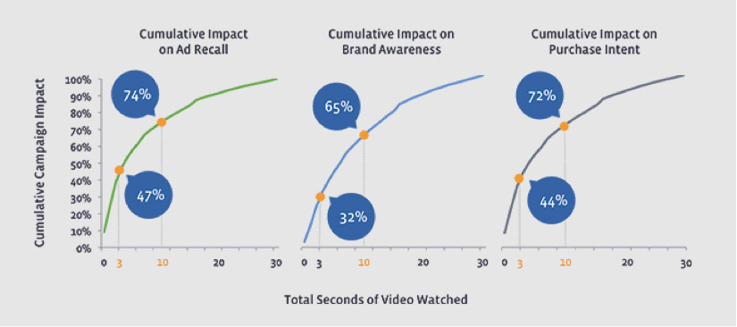 "The Case For Social Video – Part III: Creating Video Ads That ""Stick"""