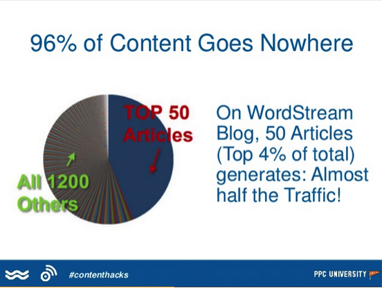 96 percent of content goes nowhere_wordstream