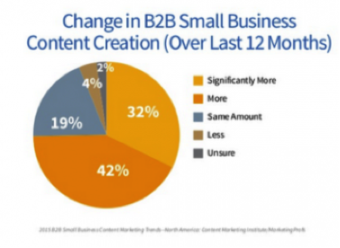 74% of B2B industries are creating more content than last year