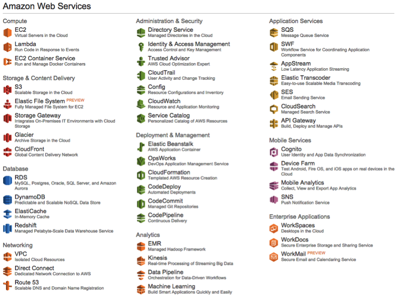 How we evolved mature identities in Amazon Web Services