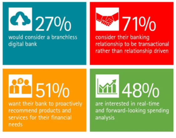 The Future of Branch Banking: Start Collecting Info Now