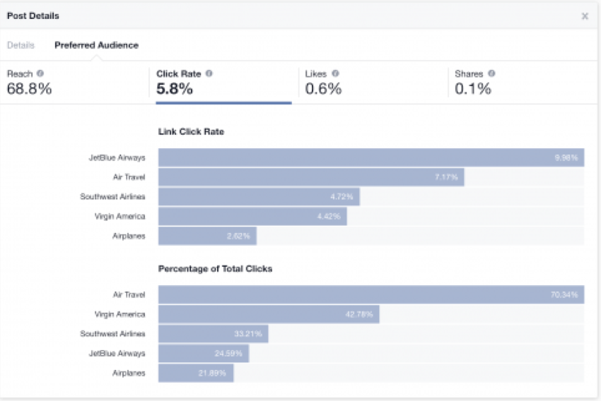 Facebook's Audience Optimization Tool