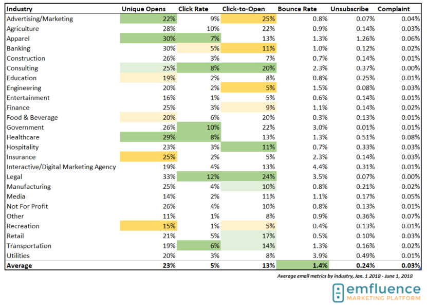 email marketing benchmarks 2018