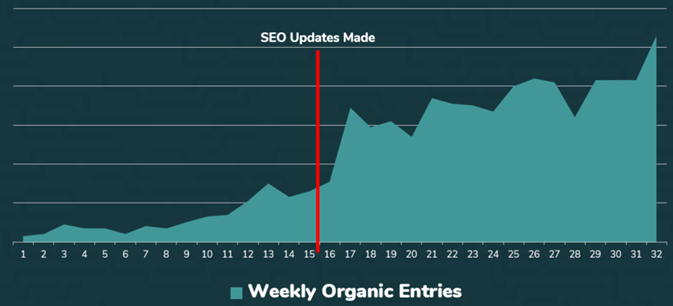 Graph of organic traffic increase after basic SEO updates