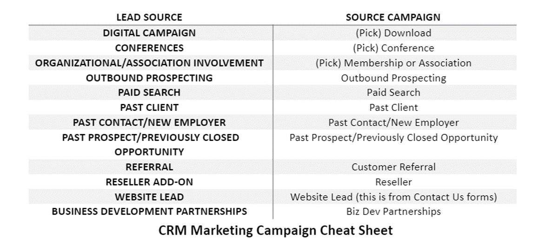 CRM Campaign