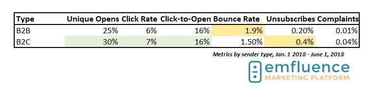 B2B B2C email marketing benchmarks 2018