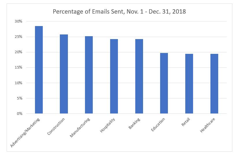 2018 email marketing benchmarks