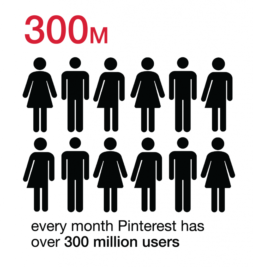 monthly pinterest users