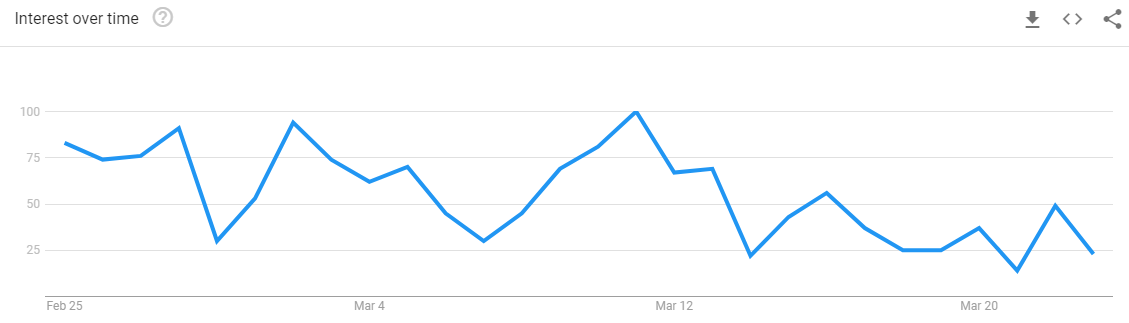 Graph from Google Trends showing a decline in popularity due to COVID-19.