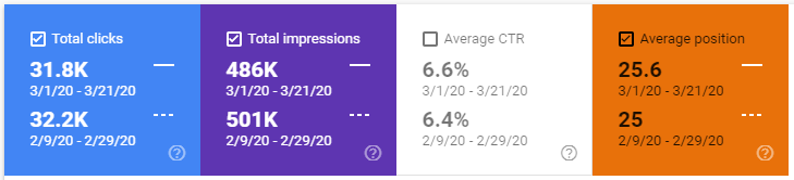 Google search console data show loss of clicks and impressions but CTR and average position remain the same.