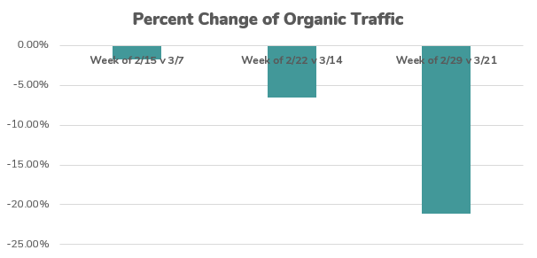 Chart showing loss of SEO traffic due to COVID-19.