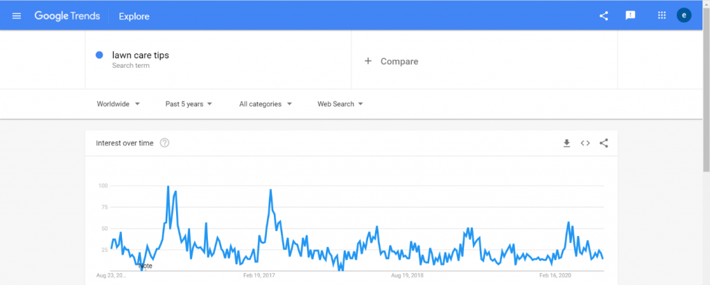 Google Trends graph for lawn care tips.