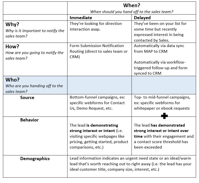 MQL vs SQL table