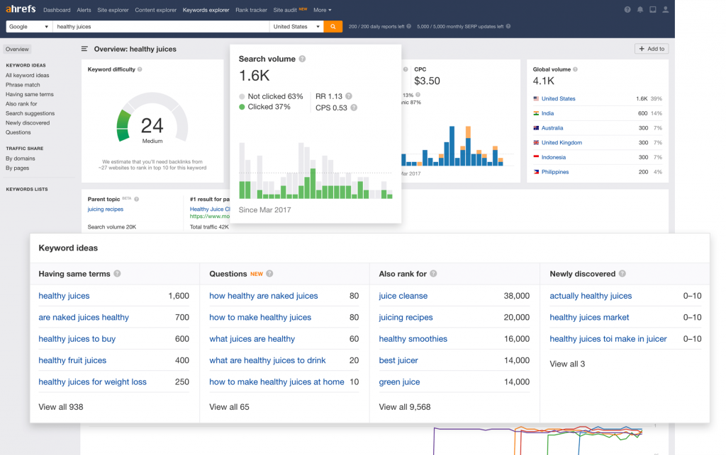 """Screen capture of Ahrefs dashboards and keyword ideas for """"healthy juices"""""""